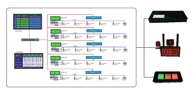Sistem Andon Display